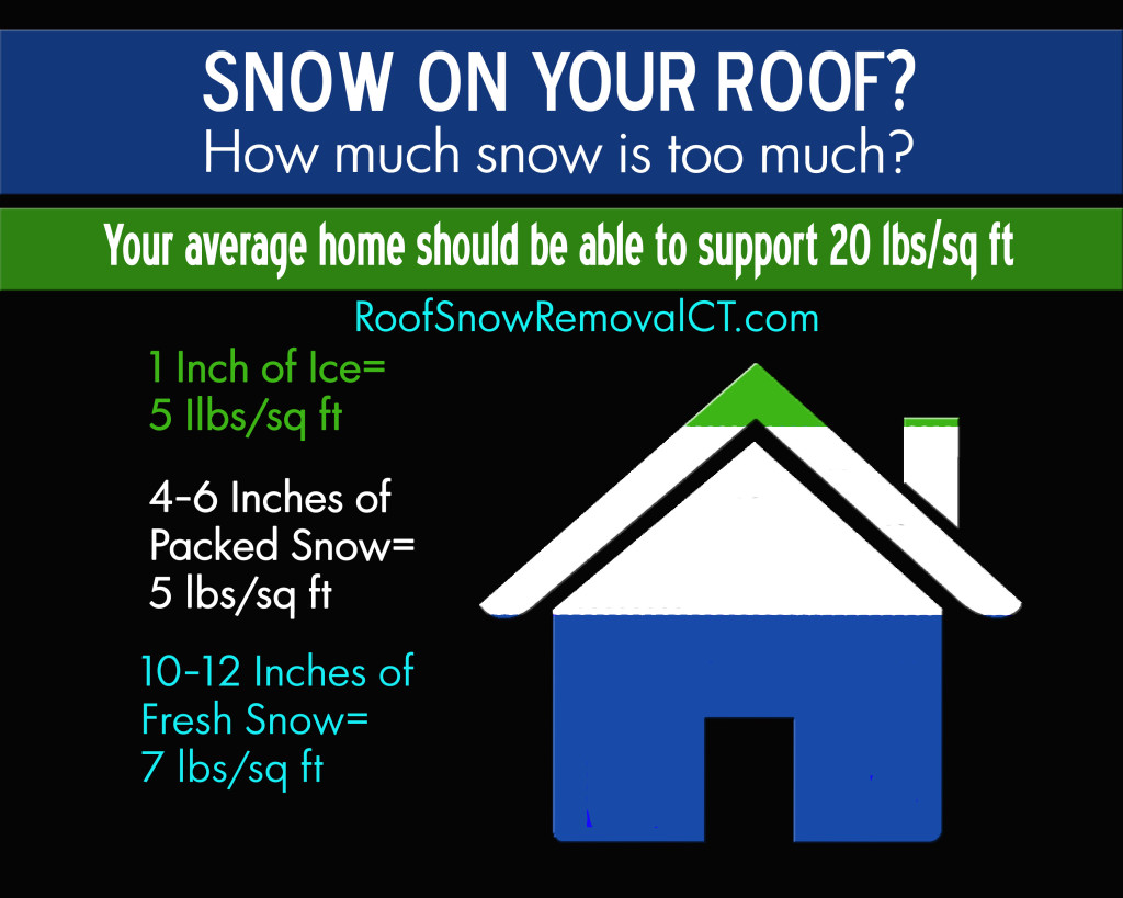 weight of Snow ON roof Chart